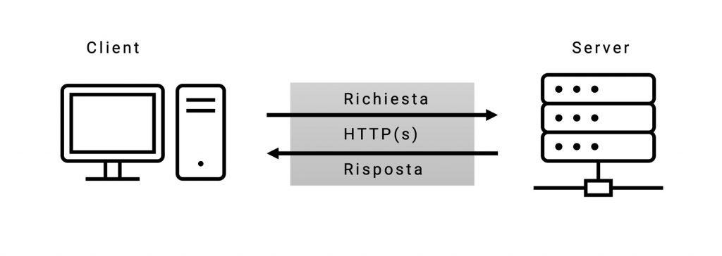 Come avviene lo scambio dati sul Web tra Client e Server tramite protocollo HTTP(s).